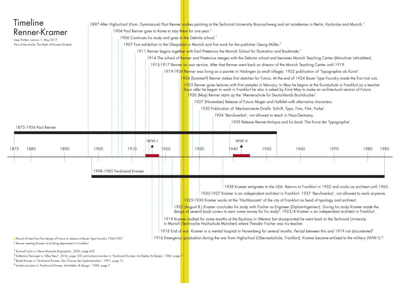 10Picture_Timeline_Renner_Kramer_JoepPohlen2017.jpg