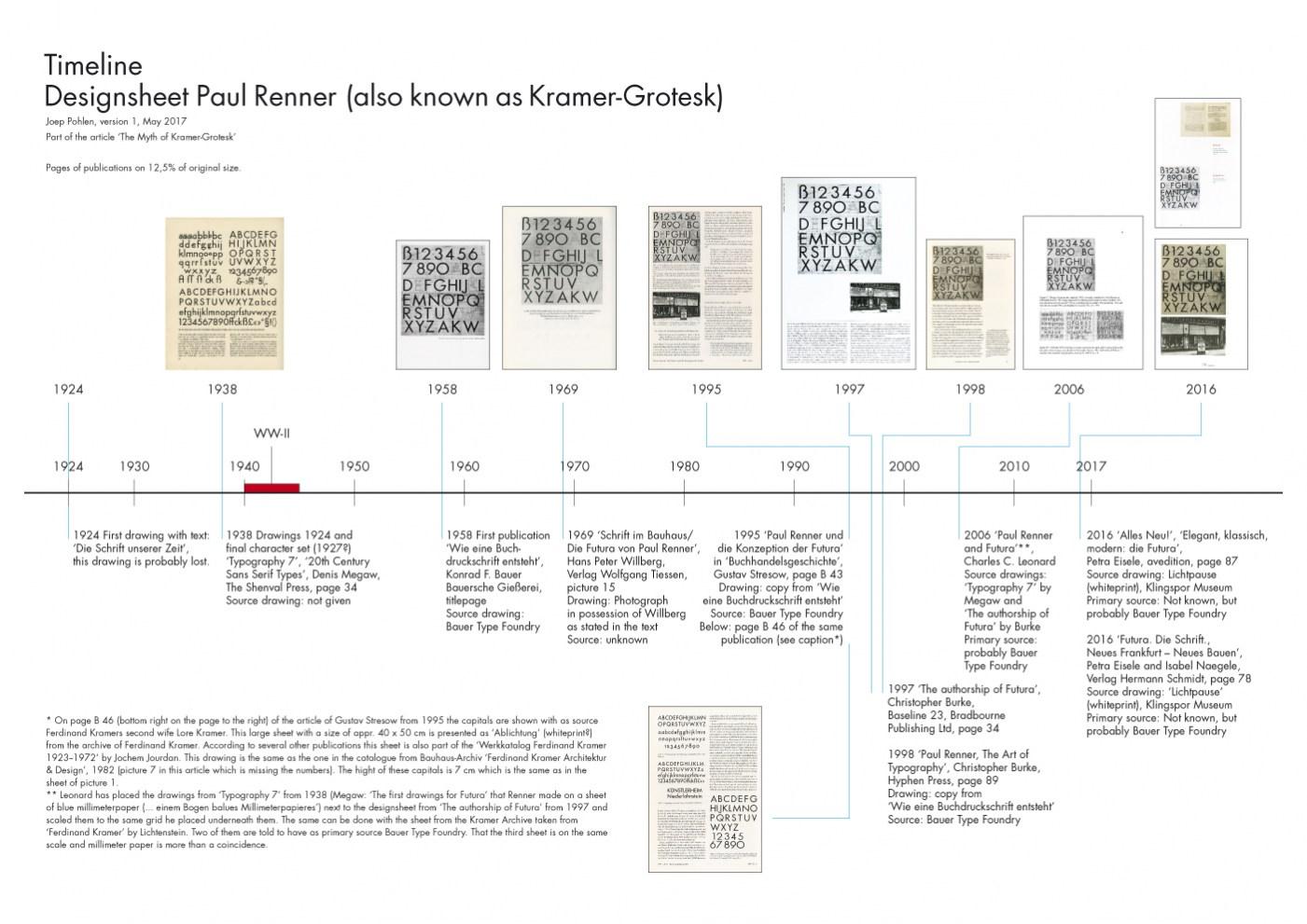 11picture_Timeline_Renner_Designsheet.jpg